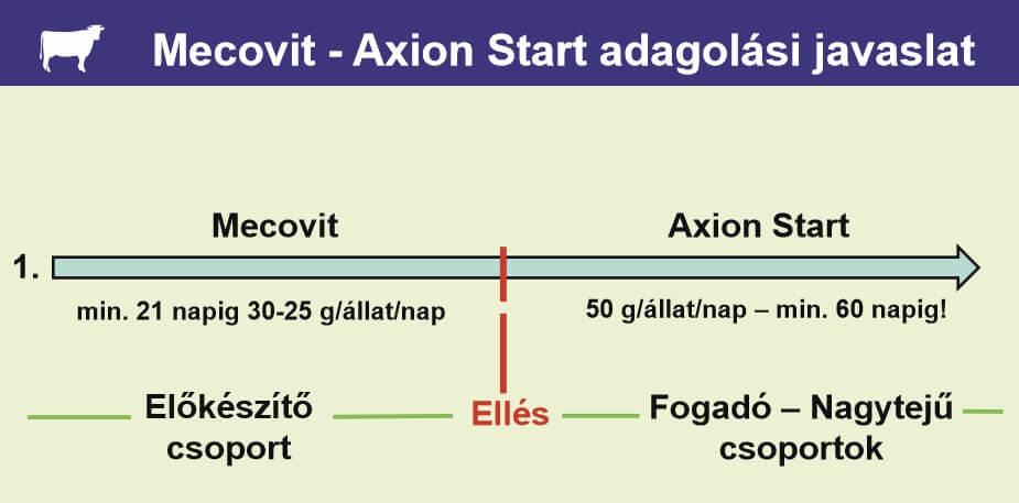 Mecovit Axion Start adagolás