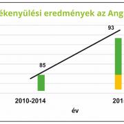 termékenyülési eredmények az Angus Kft-nél